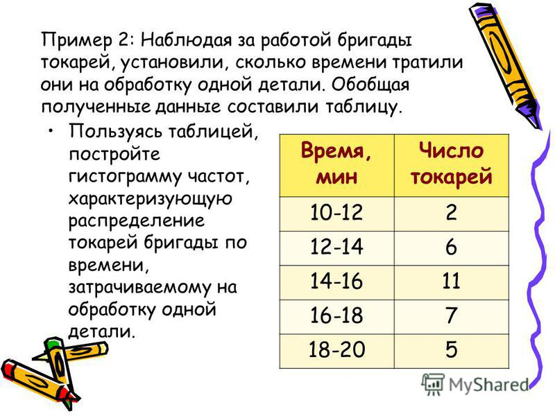 Пример 2: Наблюдая за работой бригады токарей, установили, сколько времени тратили они на обработку одной детали. Обобщая полученные данные составили таблицу. Пользуясь таблицей, постройте гистограмму частот, характеризующую распределение токарей бри