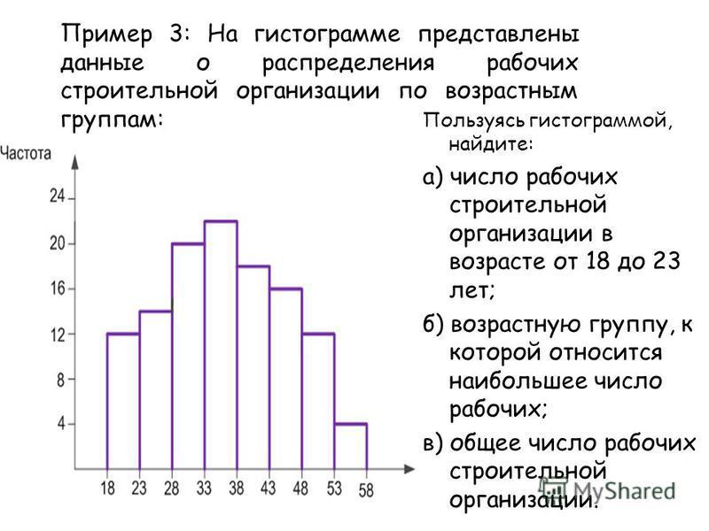 Пример 3: На гистограмме представлены данные о распределения рабочих строительной организации по возрастным группам: Пользуясь гистограммой, найдите: а) число рабочих строительной организации в возрасте от 18 до 23 лет; б) возрастную группу, к которо