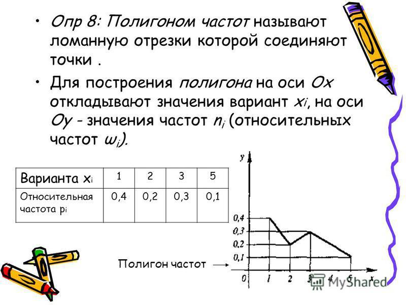 Опр 8: Полигоном частот называют ломанную отрезки которой соединяют точки. Для построения полигона на оси Ох откладывают значения вариант x i, на оси Оу - значения частот n i (относительных частот ω i ). Полигон частот Варианта x i 1235 Относительная