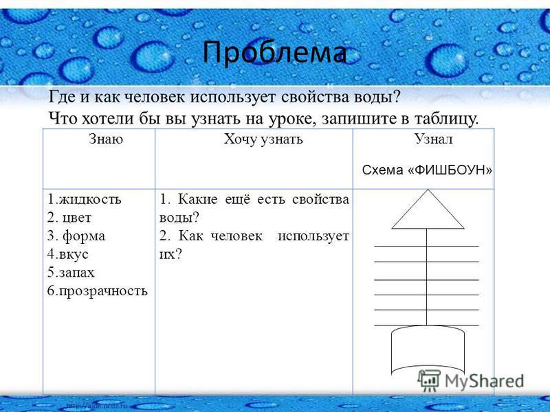 Проблема Где и как человек использует свойства воды? Что хотели бы вы узнать на уроке, запишите в таблицу. Знаю Хочу узнать Узнал 1. жидкость 2. цвет 3. форма 4. вкус 5. запах 6. прозрачность 1. Какие ещё есть свойства воды? 2. Как человек использует