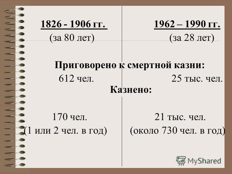 1826 - 1906 гг. 1962 – 1990 гг. (за 80 лет) (за 28 лет) Приговорено к смертной казни: 612 чел. 25 тыс. чел. Казнено: 170 чел. 21 тыс. чел. (1 или 2 чел. в год) (около 730 чел. в год)