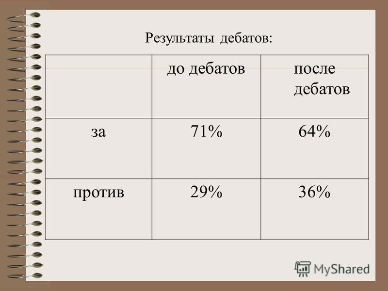 до дебатов после дебатов за 71%64% против 29%36% Результаты дебатов:
