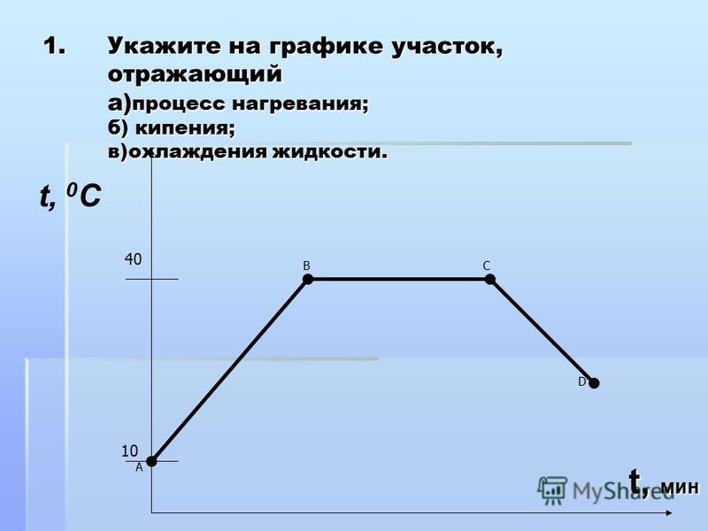 1. Укажите на графике участок, отражающий а) процесс нагревания; б) кипения; в)охлаждения жидкости. D В С 40 10 А t, 0 C t, мин