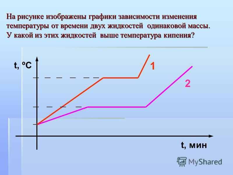На рисунке изображены графики зависимости изменения температуры от времени двух жидкостей одинаковой массы. У какой из этих жидкостей выше температура кипения? t, мин 1 2 t, ºC