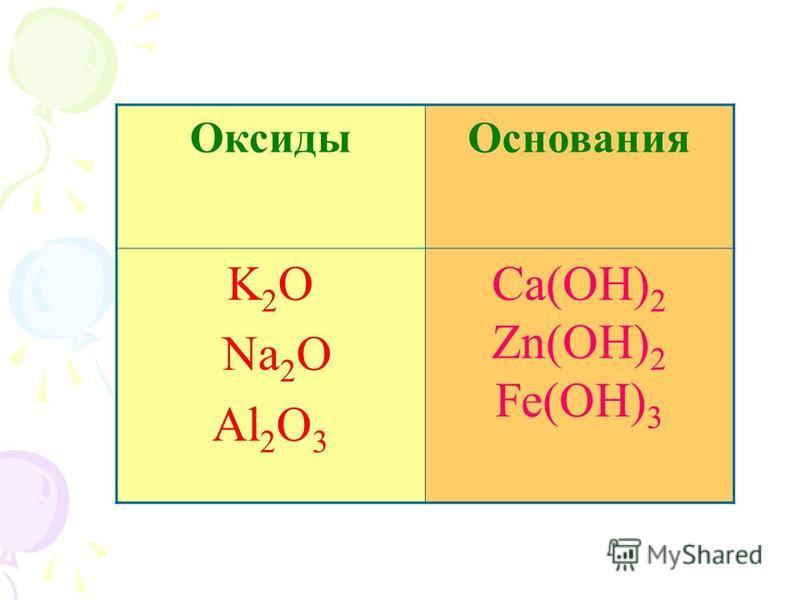 Оксиды Основания K 2 O Na 2 O Al 2 O 3 Ca(OH) 2 Zn(OH) 2 Fe(OH) 3