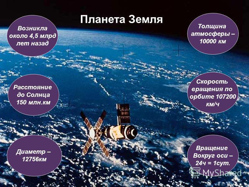 Планета Земля Толщина атмосферы – 10000 км Возникла около 4,5 млрд лет назад Диаметр – 12756 км Скорость вращения по орбите 107200 км/ч Вращение Вокруг оси – 24 ч = 1 сут. Расстояние до Солнца 150 млн.км