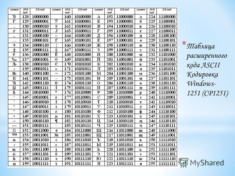 * Таблица расширенного кода ASCII Кодировка Windows- 1251 (CP1251)