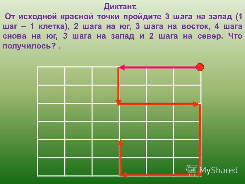Диктант. От исходной красной точки пройдите 3 шага на запад (1 шаг – 1 клетка), 2 шага на юг, 3 шага на восток, 4 шага снова на юг, 3 шага на запад и 2 шага на север. Что получилось?.