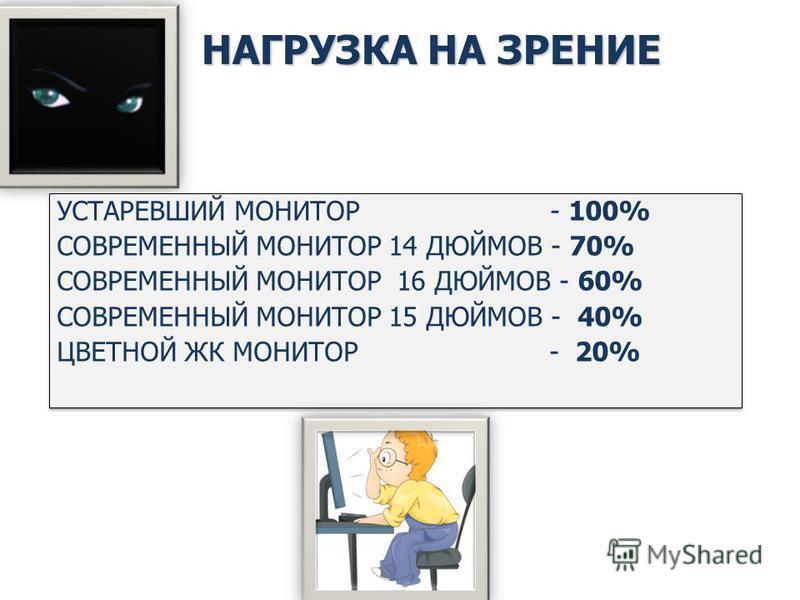 НАГРУЗКА НА ЗРЕНИЕ УСТАРЕВШИЙ МОНИТОР - 100% СОВРЕМЕННЫЙ МОНИТОР 14 ДЮЙМОВ - 70% СОВРЕМЕННЫЙ МОНИТОР 16 ДЮЙМОВ - 60% СОВРЕМЕННЫЙ МОНИТОР 15 ДЮЙМОВ - 40% ЦВЕТНОЙ ЖК МОНИТОР - 20% УСТАРЕВШИЙ МОНИТОР - 100% СОВРЕМЕННЫЙ МОНИТОР 14 ДЮЙМОВ - 70% СОВРЕМЕННЫ