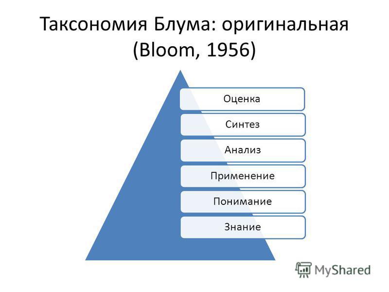 Таксономия Блума: оригинальная (Bloom, 1956) Оценка СинтезАнализ ПрименениеПонимание Знание