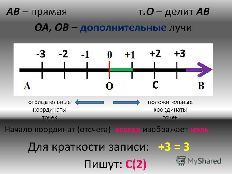 АВ – прямаят.О – делит АВ ОА, ОВ – дополнительные лучи +2 +3 -3 -2 С отрицательные координаты точек положительные координаты точек Для краткости записи: +3 = 3 Пишут: С(2) Начало координат (отсчета) всегда изображает ноль