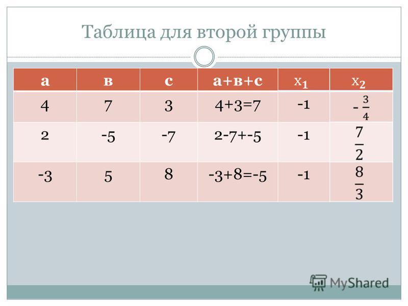 Таблица для второй группы овса+в+с 4734+3=7 2-5-72-7+-5 -358-3+8=-5