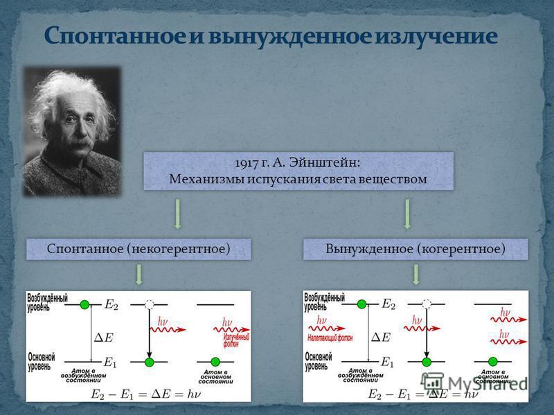 1917 г. А. Эйнштейн: Механизмы испускания света веществом 1917 г. А. Эйнштейн: Механизмы испускания света веществом Спонтанное (некогерентное) Вынужденное (когерентное)