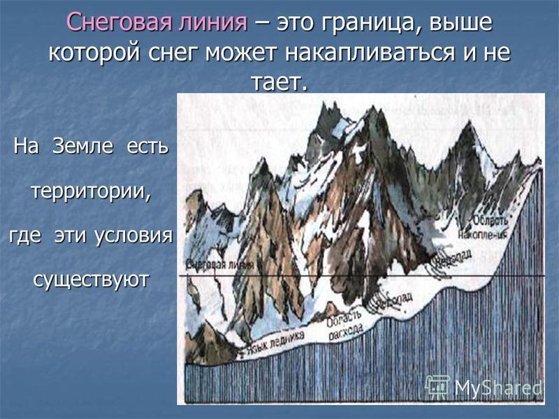 Снеговая линия – это граница, выше которой снег может накапливаться и не тает. На Земле есть территории, где эти условия существуют