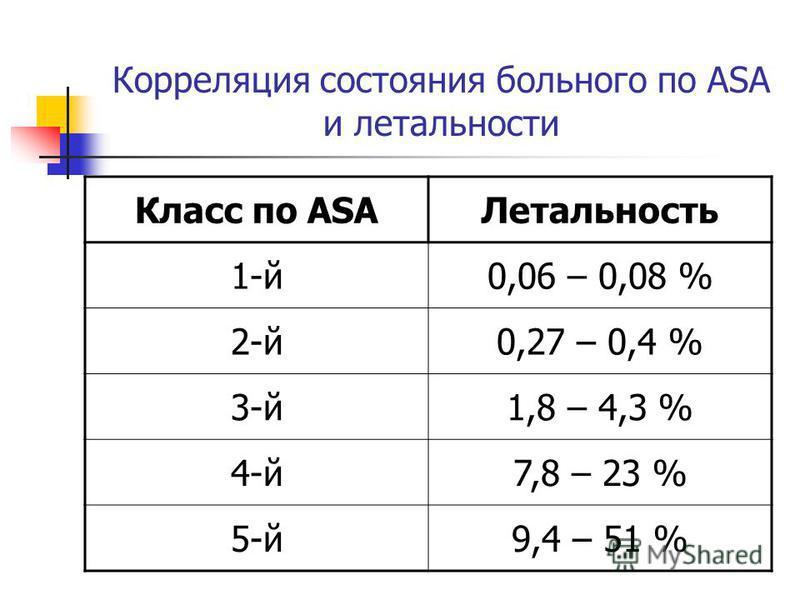 Корреляция состояния больного по ASA и летальности Класс по ASAЛетальность 1-й 0,06 – 0,08 % 2-й 0,27 – 0,4 % 3-й 1,8 – 4,3 % 4-й 7,8 – 23 % 5-й 9,4 – 51 %