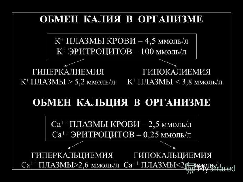 ОБМЕН КАЛИЯ В ОРГАНИЗМЕ К + ПЛАЗМЫ КРОВИ – 4,5 ммоль/л К + ЭРИТРОЦИТОВ – 100 ммоль/л ГИПЕРКАЛИЕМИЯ ГИПОКАЛИЕМИЯ К + ПЛАЗМЫ > 5,2 ммоль/л К + ПЛАЗМЫ 2,6 ммоль/л Са ++ ПЛАЗМЫ<2,1 ммоль/л