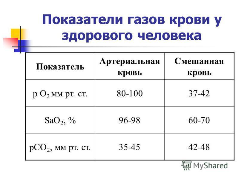 Показатели газов крови у здорового человека Показатель Артериальная кровь Смешанная кровь р О 2 мм рт. ст.80-10037-42 SaО 2, %96-9860-70 рСО 2, мм рт. ст.35-4542-48