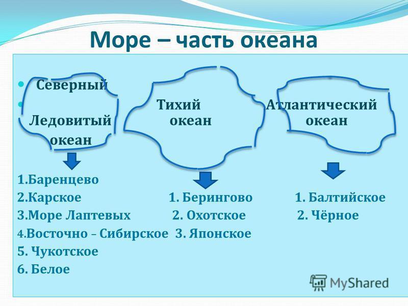 Презентация моря северного ледовитого океана - master-shef-detiru
