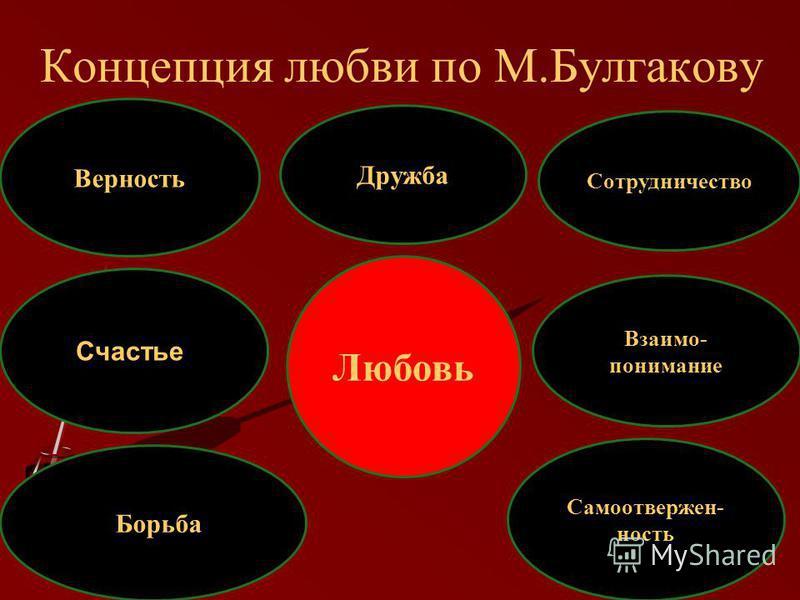 Концепция любви по М.Булгакову Любовь Верность Сотрудничество Самоотвержен- ность Дружба Счастье Борьба Взаимо- понимание