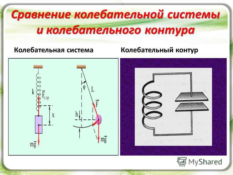 Сравнение колебательной системы и колебательного контура Колебательная система Колебательный контур