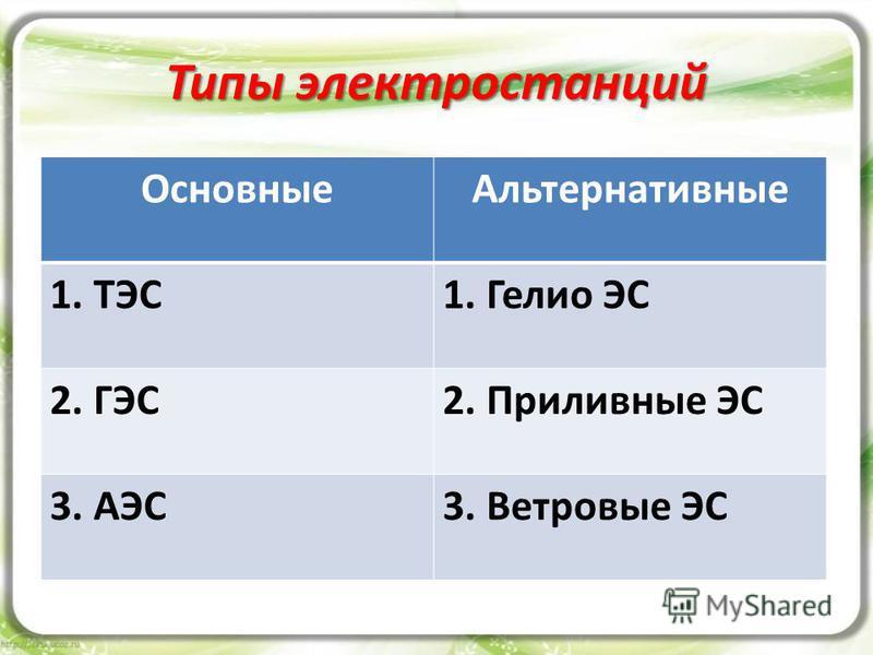 Типы электростанций Основные Альтернативные 1. ТЭС1. Гелио ЭС 2. ГЭС2. Приливные ЭС 3. АЭС3. Ветровые ЭС