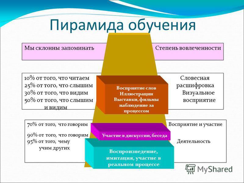 Пирамида обучения Мы склонны запоминать Степень вовлеченности 10% от того, что читаем Словесная 25% от того, что слышим расшифровка 30% от того, что видим Визуальное 50% от того, что слышим восприятие и видим 70% от того, что говорим Восприятие и уча
