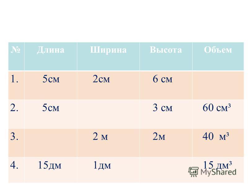 Длина ШиринаВысота Объем 1. 5 см 2 см 6 см 2.5 см 3 см 60 см³ 3. 2 м 40 м³ 4. 15 дм 1 дм 15 дм³