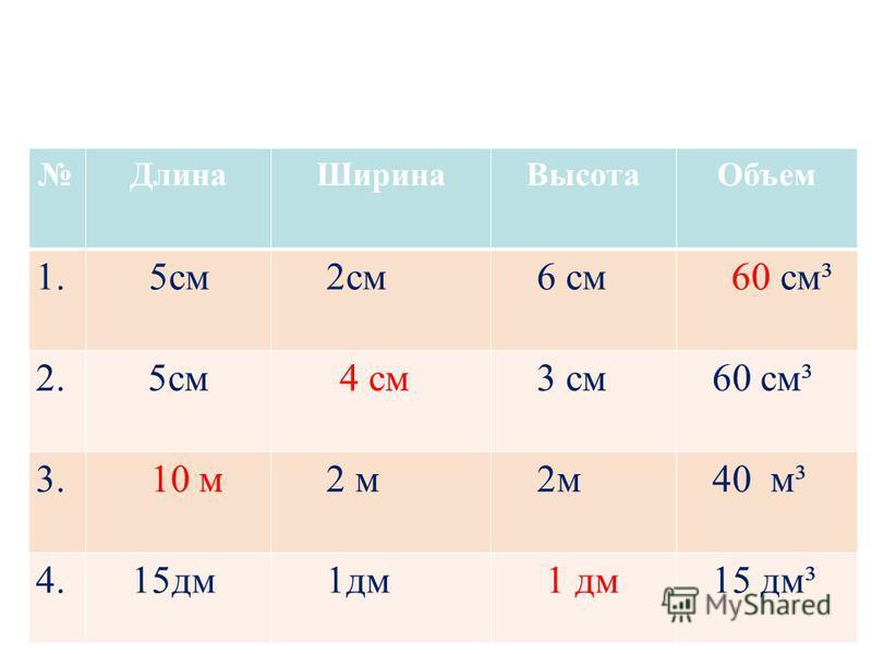 Длина ШиринаВысота Объем 1. 5 см 2 см 6 см 60 см³ 2.5 см 4 см 3 см 60 см³ 3. 10 м 2 м 40 м³ 4. 15 дм 1 дм 15 дм³