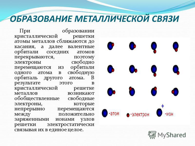 ОБРАЗОВАНИЕ МЕТАЛЛИЧЕСКОЙ СВЯЗИ При образовании кристаллической решетки атомы металлов сближаются до касания, а далее валентные орбитали соседних атомов перекрываются, поэтому электроны свободно перемещаются из орбитали одного атома в свободную орбит