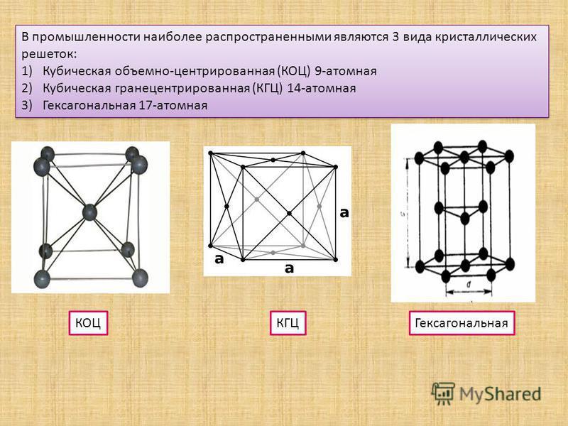 В промышленности наиболее распространенными являются 3 вида кристаллических решеток: 1)Кубическая объемно-центрированная (КОЦ) 9-атомная 2)Кубическая гранецентрированная (КГЦ) 14-атомная 3)Гексагональная 17-атомная В промышленности наиболее распростр