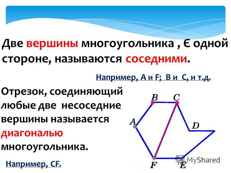 Две вершины многоугольника, Є одной стороне, называются соседними. Например, А и F; B и С, и т.д. Отрезок, соединяющий любые две не соседние вершины называется диагональю многоугольника. Например, СF.