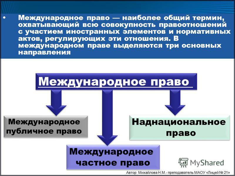 понятие международного семейного права ходе