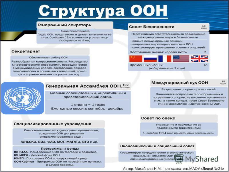 Структура ООН Автор: Михайлова Н.М.- преподаватель МАОУ «Лицей 21»