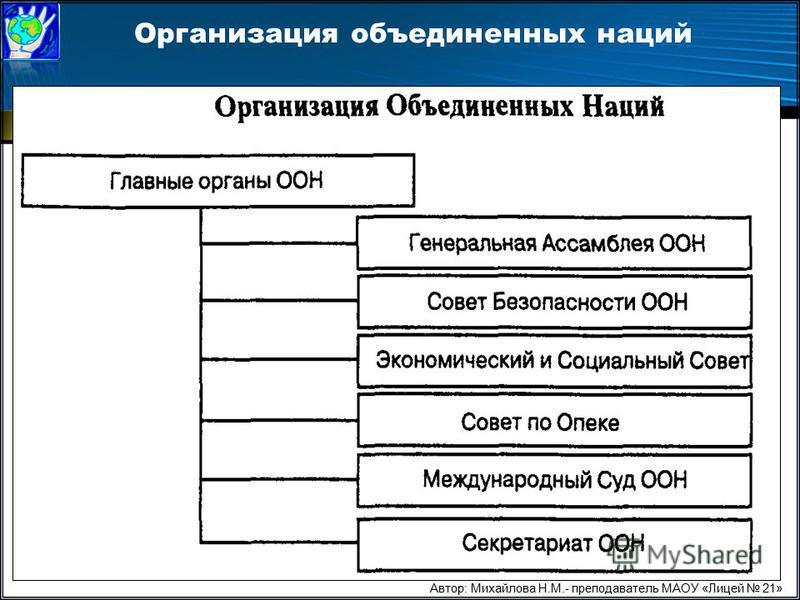 Организация объединенных наций Автор: Михайлова Н.М.- преподаватель МАОУ «Лицей 21»