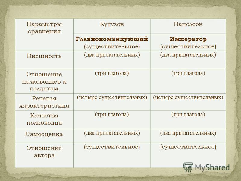 Параметры сравнения Кутузов Наполеон Главнокомандующий (существительное) Император (существительное) Внешность (два прилагательных) Отношение полководцев к солдатам (три глагола) Речевая характеристика (четыре существительных) Качества полководца (тр
