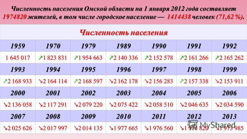 Численность населения Омской области на 1 января 2012 года составляет 1974820 жителей, в том числе городское население 1414438 человек (71,62 %). Численность населения 1959197019791989199019911992 1 645 017 1 823 831 1 823 831 1 954 663 1 954 663 2 1