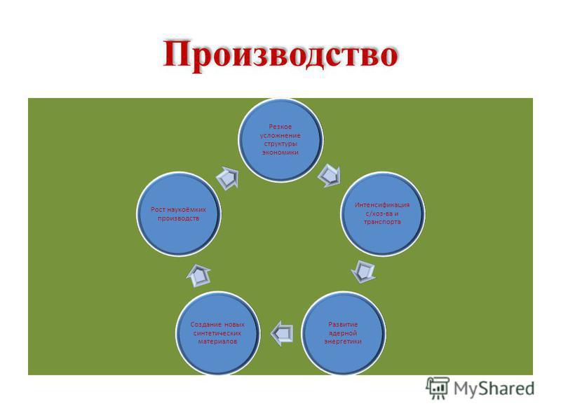 Производство Резкое усложнение структуры экономики Интенсификация с/хоз-ва и транспорта Развитие ядерной энергетики Создание новых синтетических материалов Рост наукоёмких производств