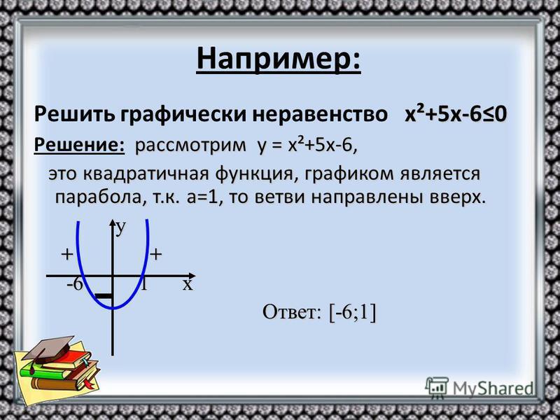 х²+5 х-60 Решить графически неравенство х²+5 х-60 рассмотрим у = х²+5 х-6, Решение: рассмотрим у = х²+5 х-6, это квадратичная функция, графиком является парабола, т.к. а=1, то ветви направлены вверх. это квадратичная функция, графиком является парабо
