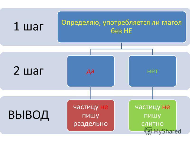 ВЫВОД 2 шаг 1 шаг Определяю, употребляется ли глагол без НЕ да частицу не пишу раздельно нет частицу не пишу слитно