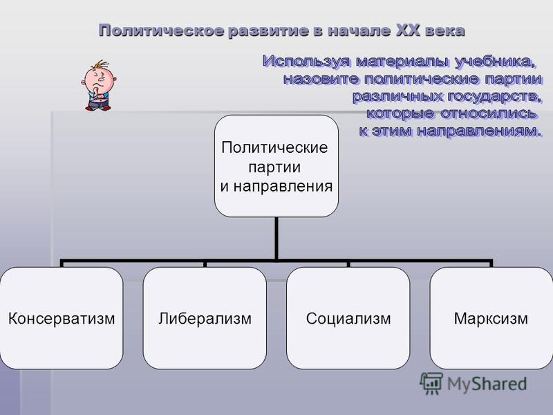 Политическое развитие в начале ХХ века Политические партии и направления Консерватизм ЛиберализмСоциализм Марксизм