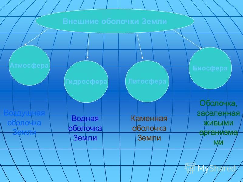 Внешние оболочки Земли Атмосфера Гидросфера Литосфера Биосфера Воздушная оболочка Земли Водная оболочка Земли Каменная оболочка Земли Оболочка, заселенная живыми организма ми