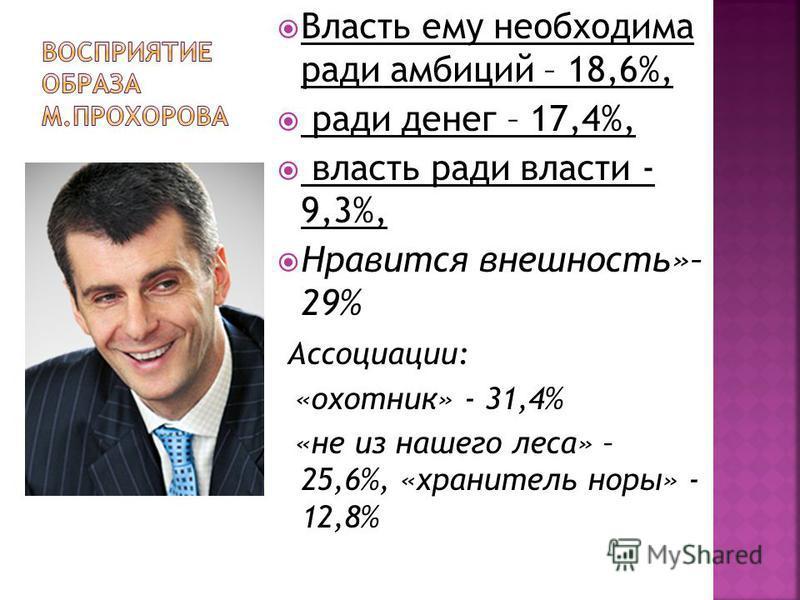 Власть ему необходима ради амбиций – 18,6%, ради денег – 17,4%, власть ради власти - 9,3%, Нравится внешность»– 29% Ассоциации: «охотник» - 31,4% «не из нашего леса» – 25,6%, «хранитель норы» - 12,8%