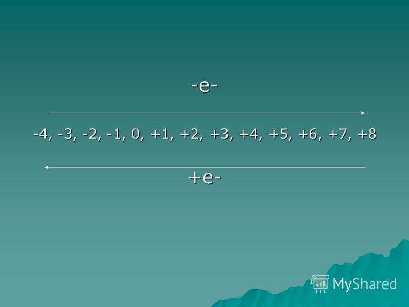 -е- -4, -3, -2, -1, 0, +1, +2, +3, +4, +5, +6, +7, +8 +е-