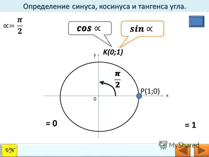 Определение синуса, косинуса и тангенса угла. VN 0 y x P(1;0) K(0;1) = 0 = 1