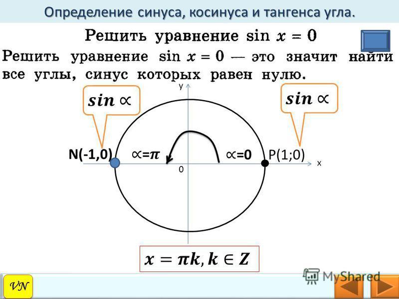 Определение синуса, косинуса и тангенса угла. VN 0 y x P(1;0) N(-1,0)