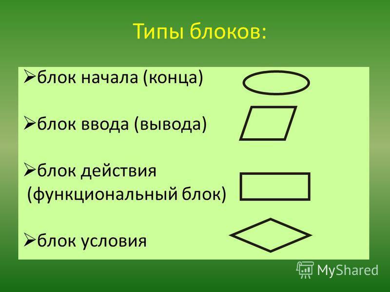 Типы блоков: блок начала (конца) блок ввода (вывода) блок действия (функциональный блок) блок условия