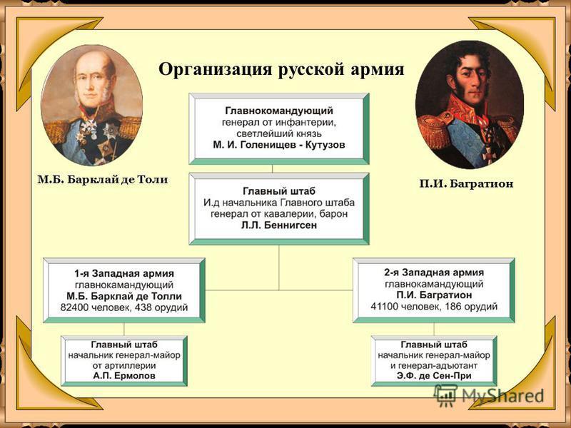 Организация русской армия М.Б. Барклай де Толи П.И. Багратион