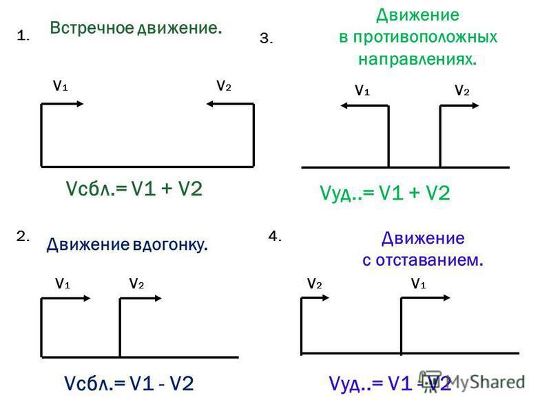 Встречное движение. Движение вдогонку. 1. 2. V1V1 V2V2 V1V1 V2V2 Движение в противоположных направлениях. Движение с отставанием. 3. 4. V1V1 V2V2 V2V2 V1V1 Vсбл.= V1 + V2 Vсбл.= V1 - V2 Vуд..= V1 + V2 Vуд..= V1 - V2