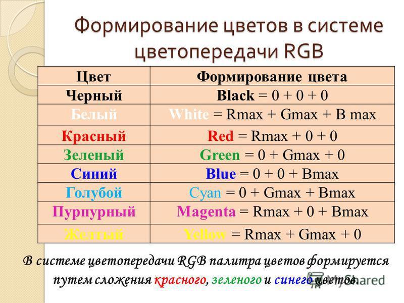 Формирование цветов в системе цветопередачи RGB Цвет Формирование цвета ЧерныйBlack = 0 + 0 + 0 БелыйWhite = Rmax + Gmax + В max КрасныйRed = Rmax + 0 + 0 ЗеленыйGreen = 0 + Gmax + 0 СинийBlue = 0 + 0 + Bmax ГолубойCyan = 0 + Gmax + Bmax ПурпурныйMag