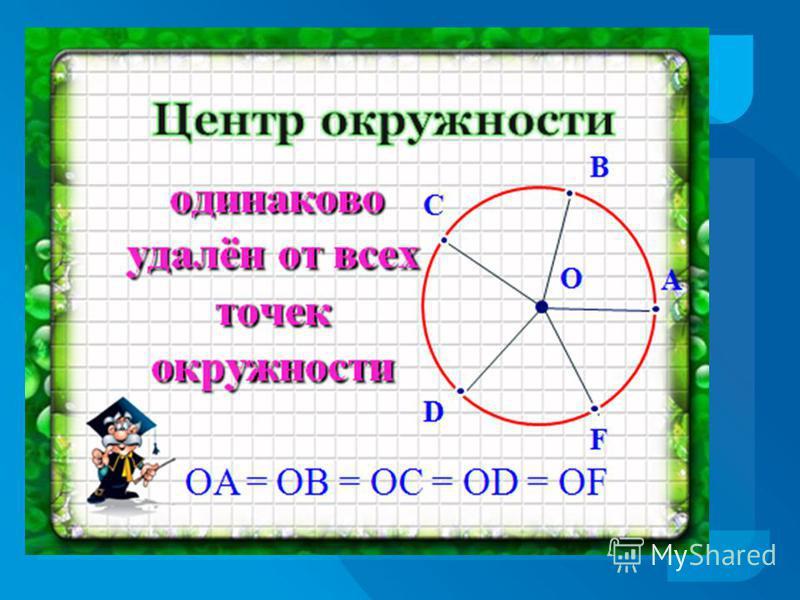 Определите по чертежу расположение каждой точки - принадлежат кругу; – лежат на окружности; – не лежат на окружности; – находятся вне круга. 1 2 3 4 5